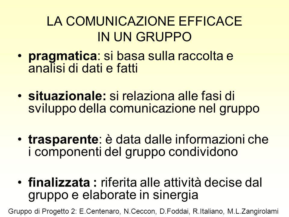 LA COMUNICAZIONE EFFICACE IN UN GRUPPO pragmatica: si basa sulla raccolta e analisi di dati e fatti situazionale: si relaziona alle fasi di sviluppo d