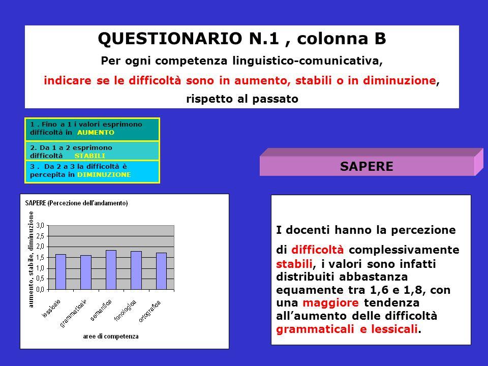I docenti hanno la percezione di difficoltà complessivamente stabili, i valori sono infatti distribuiti abbastanza equamente tra 1,6 e 1,8, con una maggiore tendenza allaumento delle difficoltà grammaticali e lessicali.