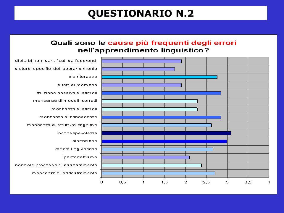 QUESTIONARIO N.2