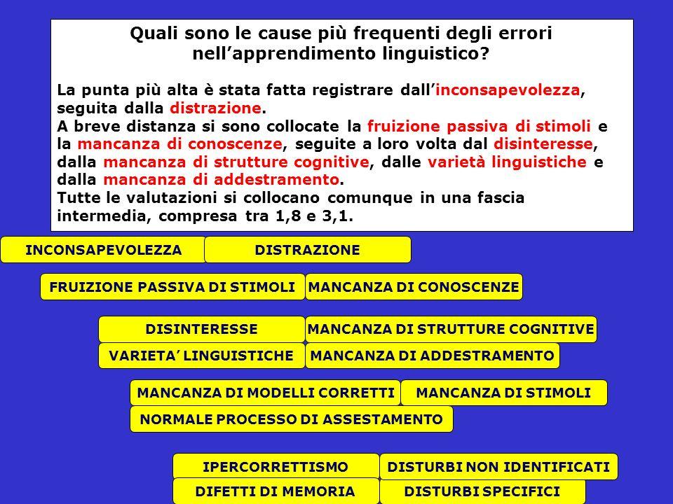 Quali sono le cause più frequenti degli errori nellapprendimento linguistico.