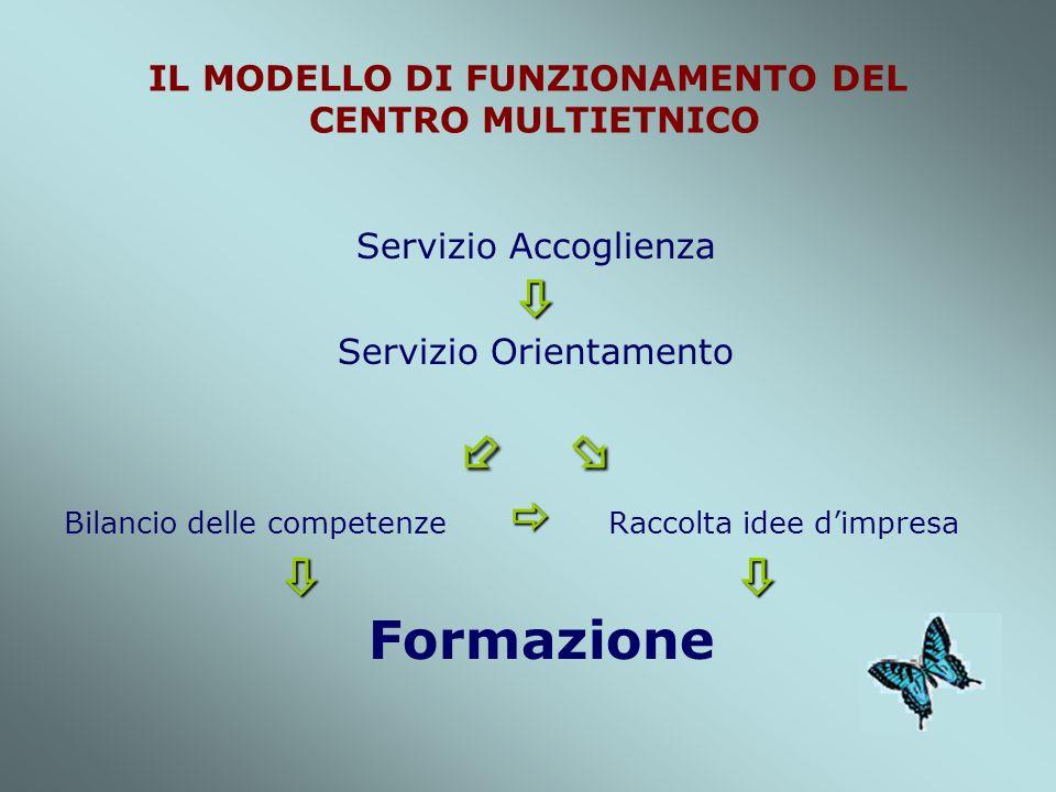IL MODELLO DI FUNZIONAMENTO DEL CENTRO MULTIETNICO Servizio Accoglienza Servizio Orientamento Bilancio delle competenze Raccolta idee dimpresa Formazione
