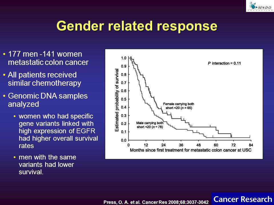 Gender related response 177 men -141 women metastatic colon cancer All patients received similar chemotherapy Genomic DNA samples analyzed women who had specific gene variants linked with high expression of EGFR had higher overall survival rates men with the same variants had lower survival.