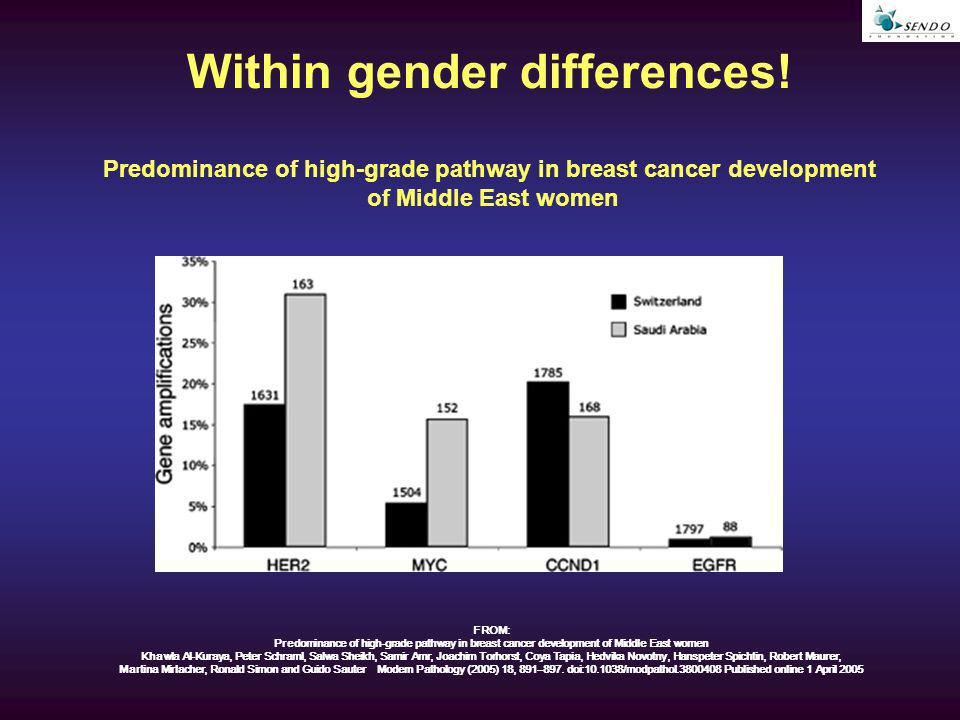 Predominance of high-grade pathway in breast cancer development of Middle East women FROM: Predominance of high-grade pathway in breast cancer development of Middle East women Khawla Al-Kuraya, Peter Schraml, Salwa Sheikh, Samir Amr, Joachim Torhorst, Coya Tapia, Hedvika Novotny, Hanspeter Spichtin, Robert Maurer, Martina Mirlacher, Ronald Simon and Guido Sauter Modern Pathology (2005) 18, 891–897.