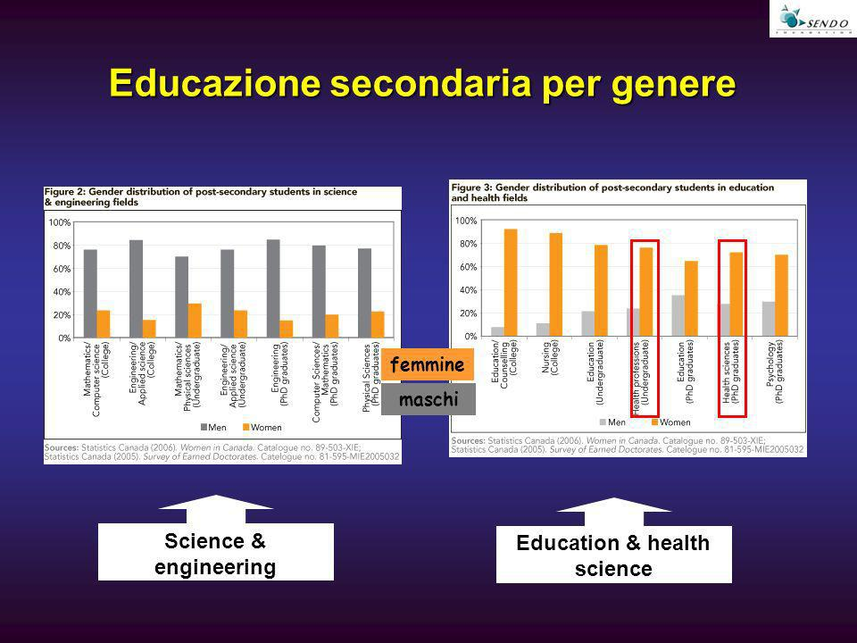 Educazione secondaria per genere Science & engineering Education & health science maschi femmine
