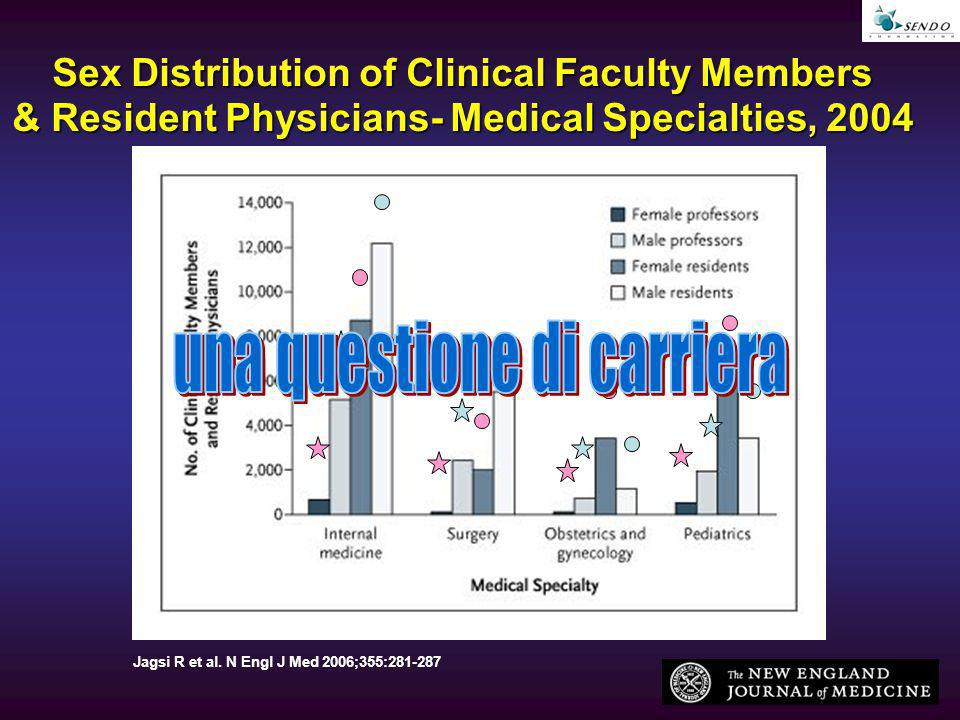 Jagsi R et al. N Engl J Med 2006;355:281-287 Sex Distribution of Clinical Faculty Members & Resident Physicians- Medical Specialties, 2004