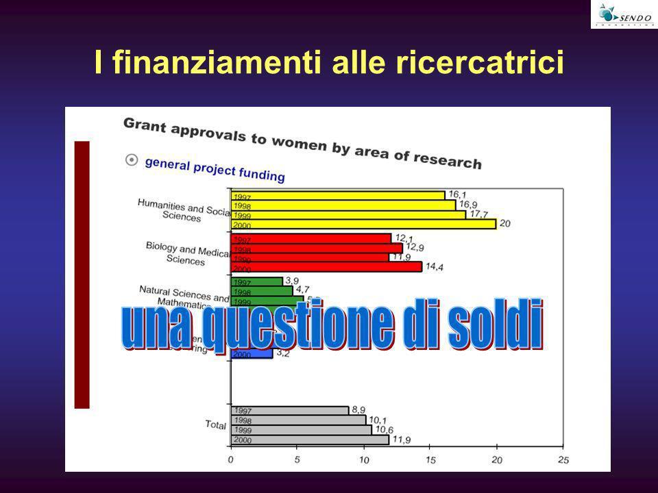 I finanziamenti alle ricercatrici