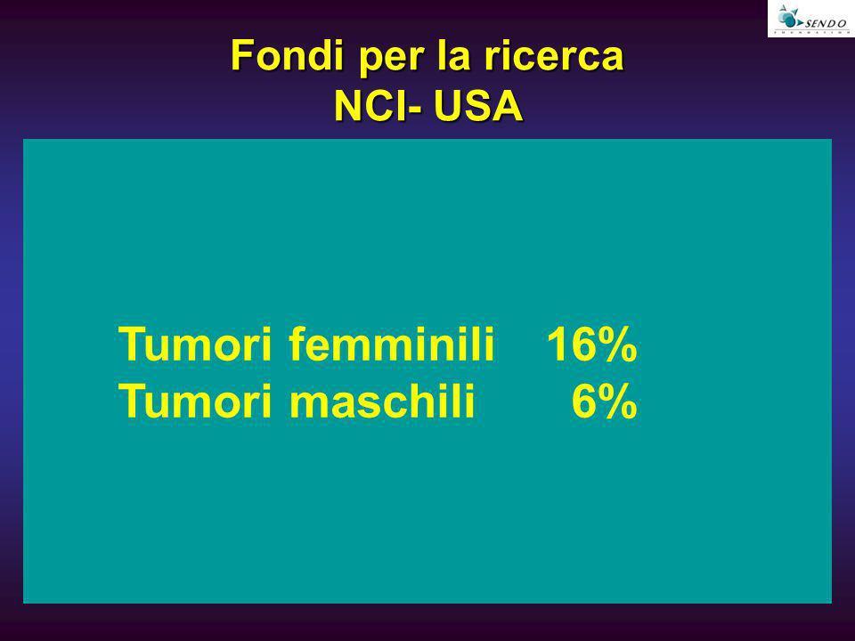 Fondi per la ricerca NCI- USA Tumori femminili 16% Tumori maschili 6%