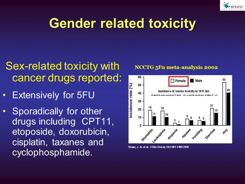 Gender related toxicity NCCTG 5Fu meta-analysis 2002 Sex-related toxicity with cancer drugs reported: Extensively for 5FU Sporadically for other drugs including CPT11, etoposide, doxorubicin, cisplatin, taxanes and cyclophosphamide.