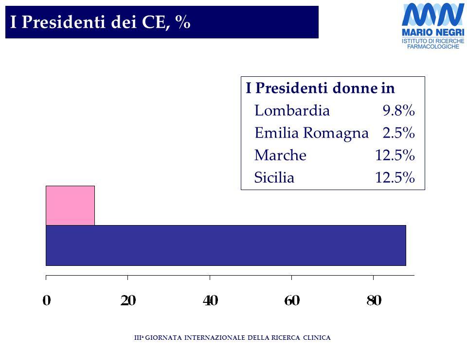 III a GIORNATA INTERNAZIONALE DELLA RICERCA CLINICA I Presidenti dei CE, % I Presidenti donne in Lombardia 9.8% Emilia Romagna2.5% Marche 12.5% Sicilia 12.5%
