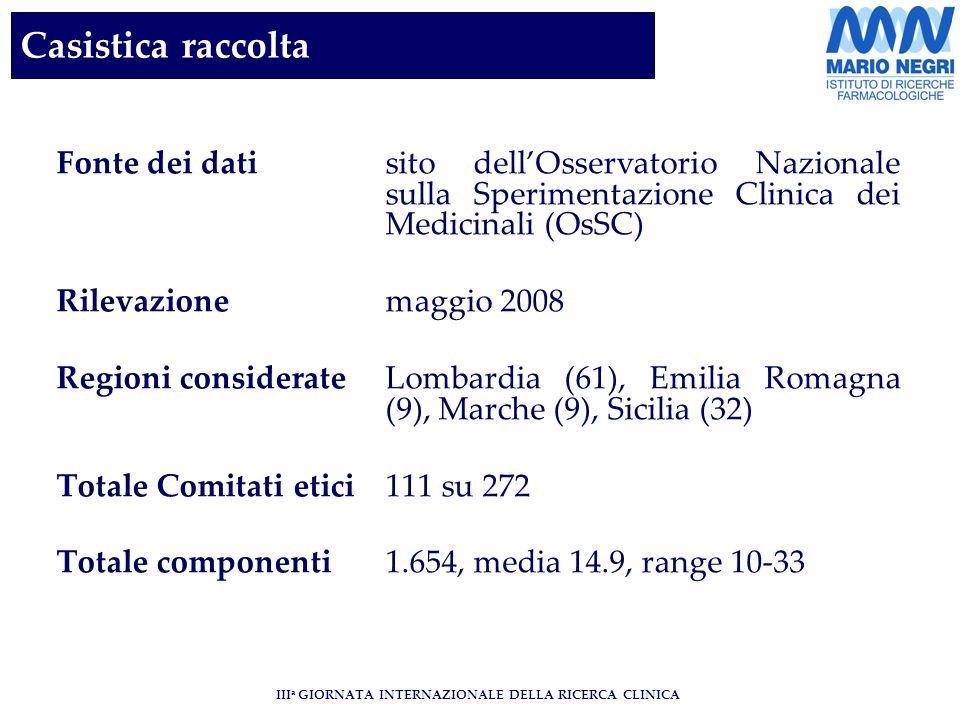 III a GIORNATA INTERNAZIONALE DELLA RICERCA CLINICA Casistica raccolta Fonte dei datisito dellOsservatorio Nazionale sulla Sperimentazione Clinica dei Medicinali (OsSC) Rilevazionemaggio 2008 Regioni considerateLombardia (61), Emilia Romagna (9), Marche (9), Sicilia (32) Totale Comitati etici111 su 272 Totale componenti1.654, media 14.9, range 10-33