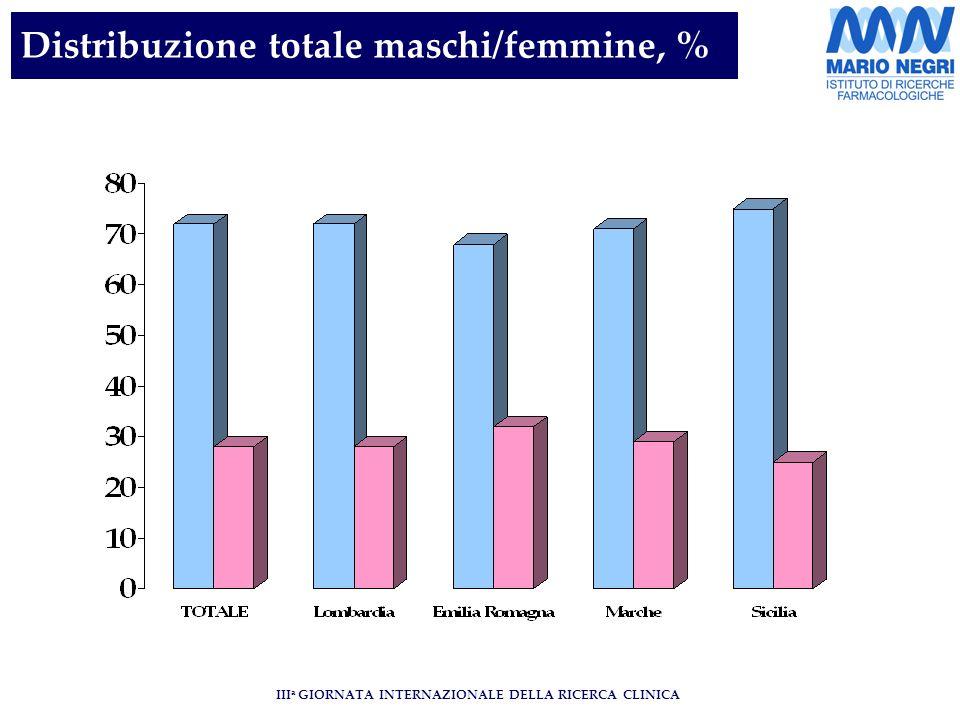 III a GIORNATA INTERNAZIONALE DELLA RICERCA CLINICA Distribuzione totale maschi/femmine, %