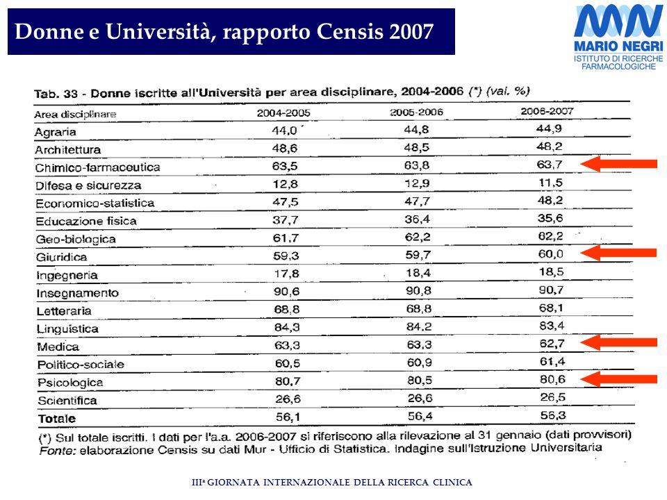 III a GIORNATA INTERNAZIONALE DELLA RICERCA CLINICA Donne e Università, rapporto Censis 2007