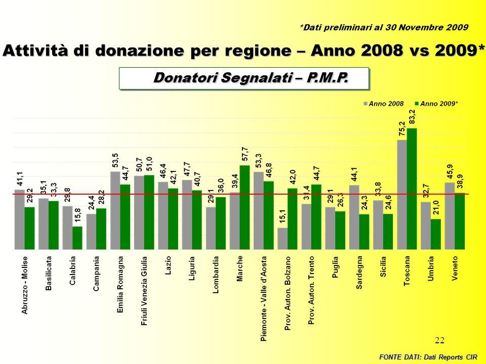 22 Donatori Segnalati – P.M.P. Donatori Segnalati – P.M.P. Attività di donazione per regione – Anno 2008 vs 2009* FONTE DATI: Dati Reports CIR *Dati p