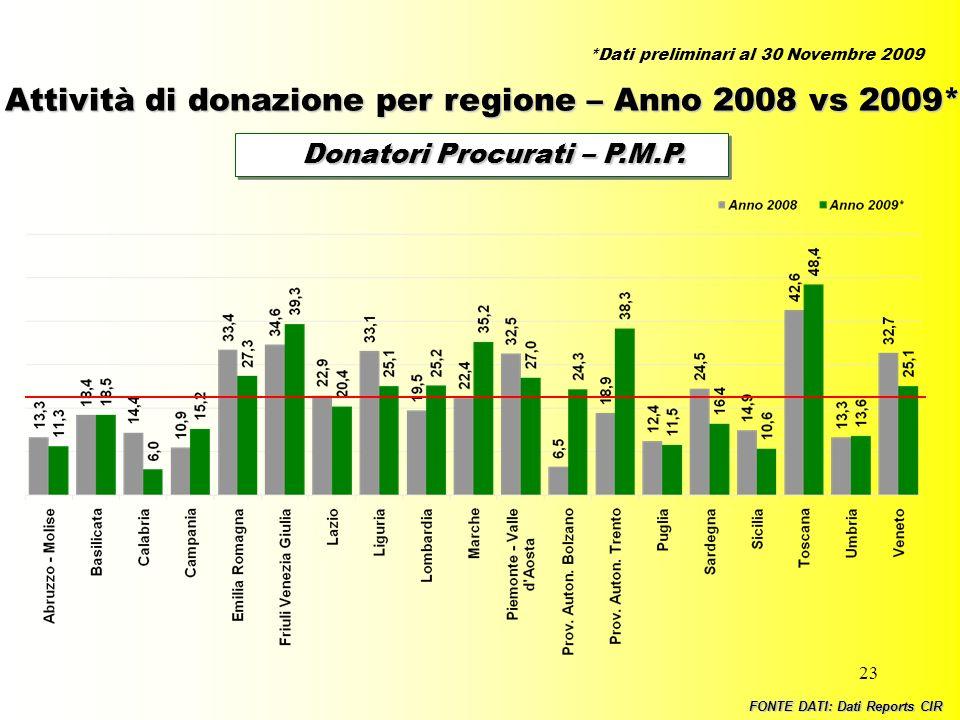 23 Donatori Procurati – P.M.P. Donatori Procurati – P.M.P. Attività di donazione per regione – Anno 2008 vs 2009* FONTE DATI: Dati Reports CIR *Dati p