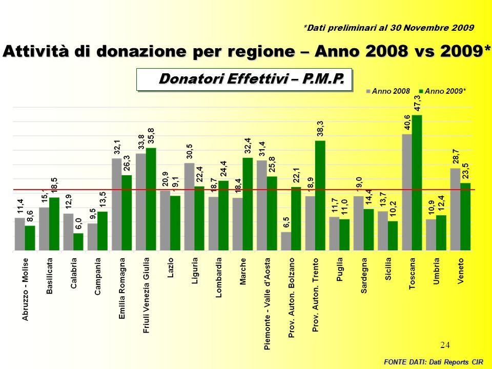 24 Donatori Effettivi – P.M.P. Donatori Effettivi – P.M.P. Attività di donazione per regione – Anno 2008 vs 2009* FONTE DATI: Dati Reports CIR *Dati p