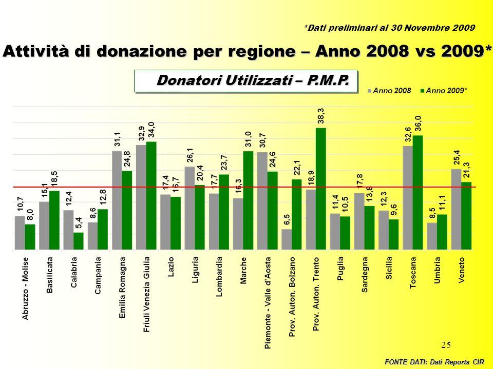 25 Donatori Utilizzati – P.M.P. Donatori Utilizzati – P.M.P. FONTE DATI: Dati Reports CIR Attività di donazione per regione – Anno 2008 vs 2009* *Dati