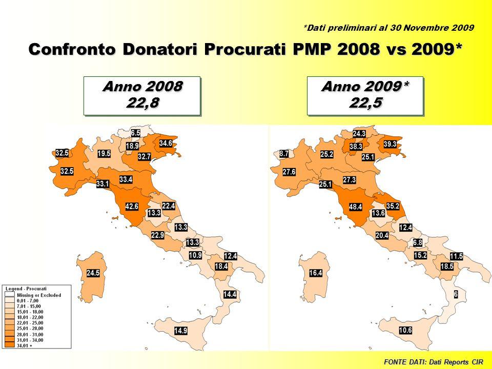 27 Confronto Donatori Procurati PMP 2008 vs 2009* FONTE DATI: Dati Reports CIR Anno 2008 22,8 22,8 Anno 2009* 22,5 22,5 *Dati preliminari al 30 Novemb