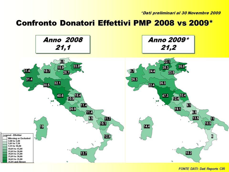28 Confronto Donatori Effettivi PMP 2008 vs 2009* FONTE DATI: Dati Reports CIR Anno 2008 21,1 21,1 Anno 2009* 21,2 21,2 *Dati preliminari al 30 Novemb