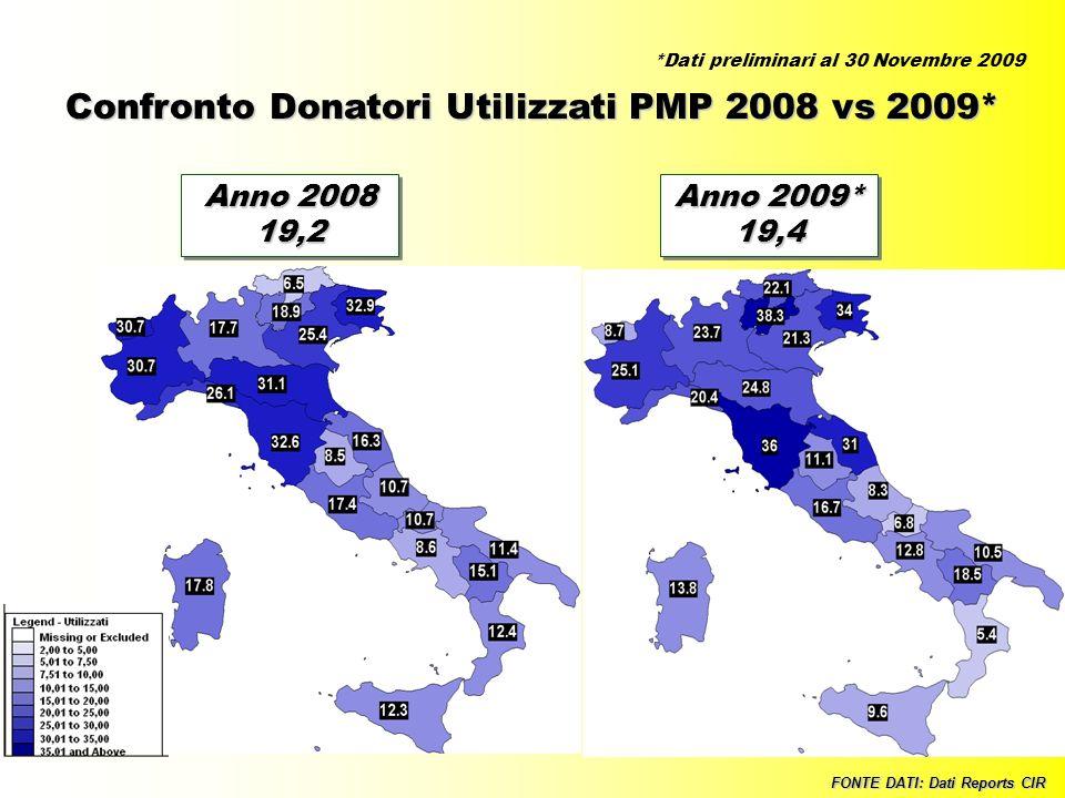 29 Confronto Donatori Utilizzati PMP 2008 vs 2009* FONTE DATI: Dati Reports CIR Anno 2008 19,2 Anno 2009* 19,4 19,4 *Dati preliminari al 30 Novembre 2