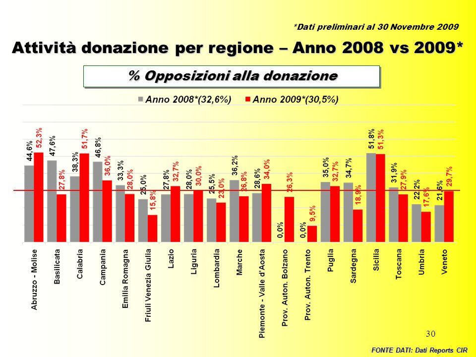 30 Attività donazione per regione – Anno 2008 vs 2009* % Opposizioni alla donazione FONTE DATI: Dati Reports CIR *Dati preliminari al 30 Novembre 2009
