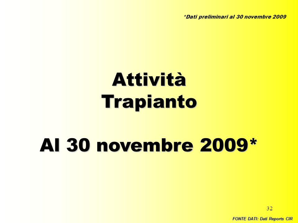 32 AttivitàTrapianto Al 30 novembre 2009* FONTE DATI: Dati Reports CIR *Dati preliminari al 30 novembre 2009