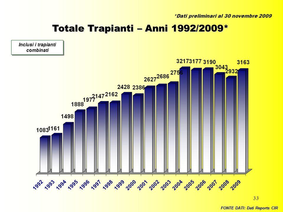 33 Totale Trapianti – Anni 1992/2009* Inclusi i trapianti combinati FONTE DATI: Dati Reports CIR *Dati preliminari al 30 novembre 2009