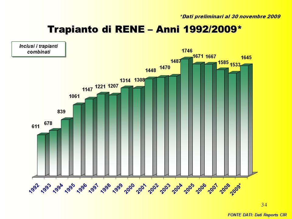 34 Trapianto di RENE – Anni 1992/2009* Inclusi i trapianti combinati FONTE DATI: Dati Reports CIR *Dati preliminari al 30 novembre 2009