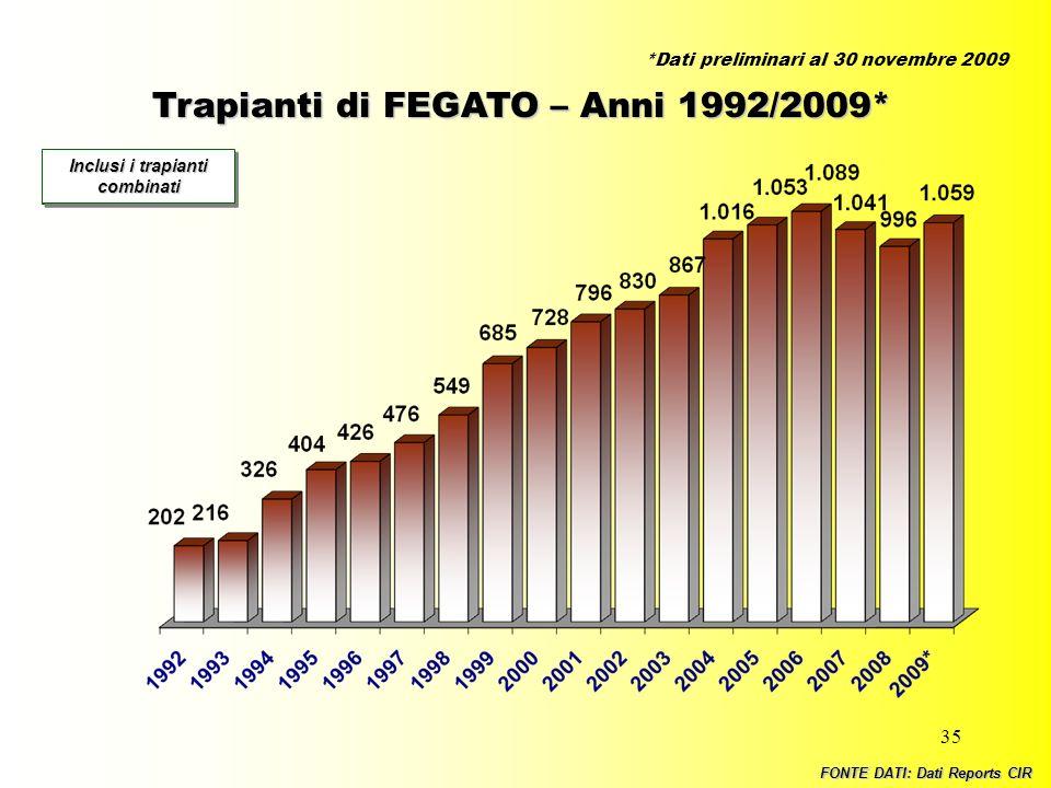 35 Trapianti di FEGATO – Anni 1992/2009* Incluse tutte le combinazioni Inclusi i trapianti combinati FONTE DATI: Dati Reports CIR *Dati preliminari al