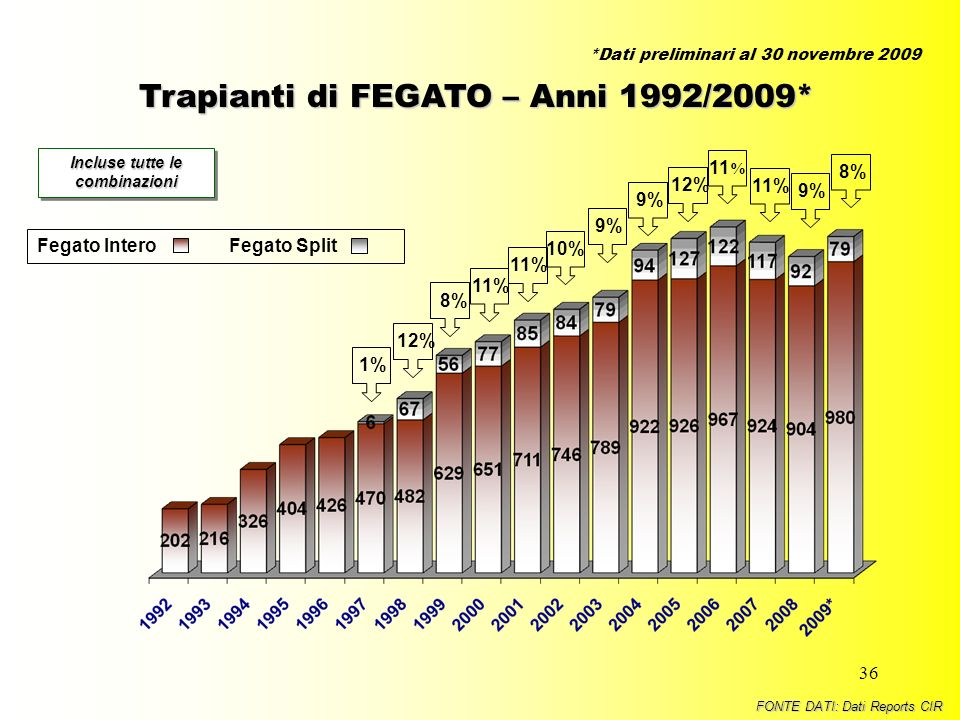 36 Trapianti di FEGATO – Anni 1992/2009* Incluse tutte le combinazioni 1%12%11% 10%8% 9% Fegato InteroFegato Split 9% 11 % FONTE DATI: Dati Reports CI