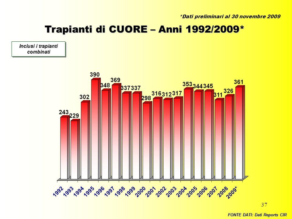 37 Trapianti di CUORE – Anni 1992/2009* Inclusi i trapianti combinati FONTE DATI: Dati Reports CIR *Dati preliminari al 30 novembre 2009