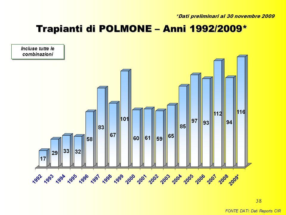 38 Trapianti di POLMONE – Anni 1992/2009* Incluse tutte le combinazioni FONTE DATI: Dati Reports CIR *Dati preliminari al 30 novembre 2009