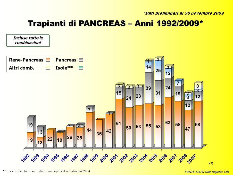 39 Trapianti di PANCREAS – Anni 1992/2009* Incluse tutte le combinazioni Rene-PancreasPancreas Altri comb.Isole** FONTE DATI: Dati Reports CIR ** per
