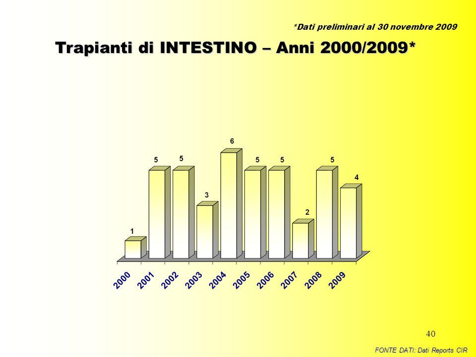 40 Trapianti di INTESTINO – Anni 2000/2009* FONTE DATI: Dati Reports CIR *Dati preliminari al 30 novembre 2009