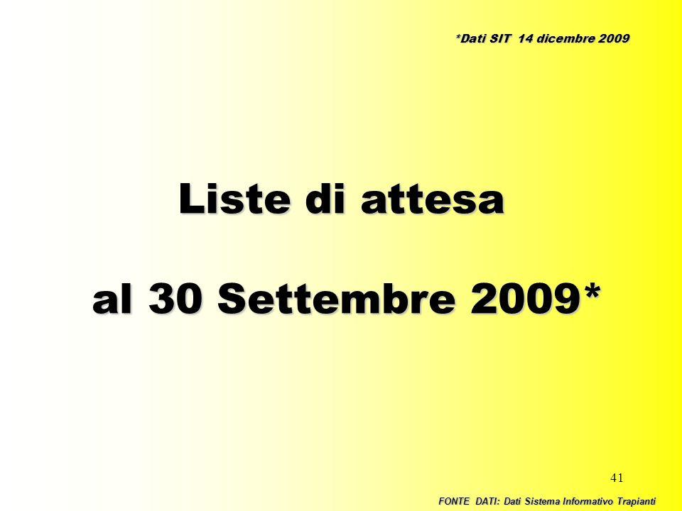 41 Liste di attesa al 30 Settembre 2009* al 30 Settembre 2009* FONTE DATI: Dati Sistema Informativo Trapianti *Dati SIT 14 dicembre 2009