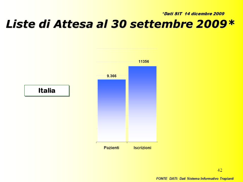 42 Liste di Attesa al 30 settembre 2009* ItaliaItalia FONTE DATI: Dati Sistema Informativo Trapianti *Dati SIT 14 dicembre 2009