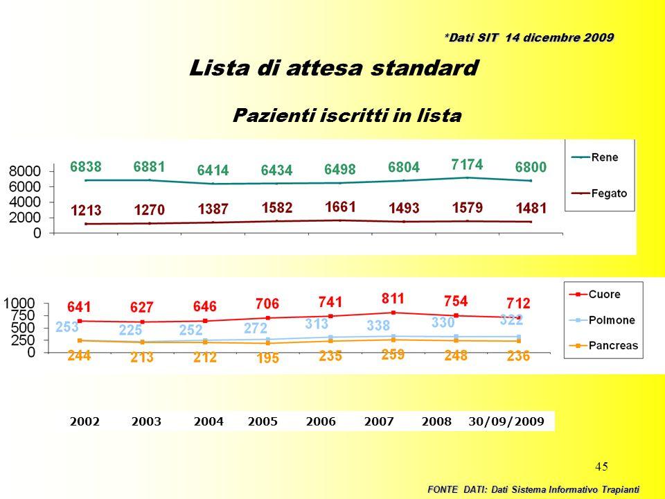 45 Lista di attesa standard Pazienti iscritti in lista 2002 2003 2004 2005 2006 2007 2008 30/09/2009 FONTE DATI: Dati Sistema Informativo Trapianti *D