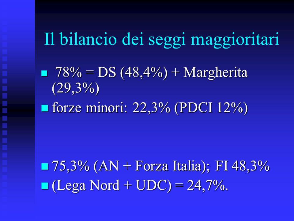 Il bilancio dei seggi maggioritari 78% = DS (48,4%) + Margherita (29,3%) 78% = DS (48,4%) + Margherita (29,3%) forze minori: 22,3% (PDCI 12%) forze minori: 22,3% (PDCI 12%) 75,3% (AN + Forza Italia); FI 48,3% 75,3% (AN + Forza Italia); FI 48,3% (Lega Nord + UDC) = 24,7%.
