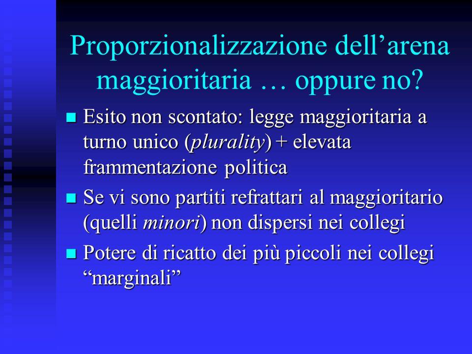 Proporzionalizzazione dellarena maggioritaria … oppure no.