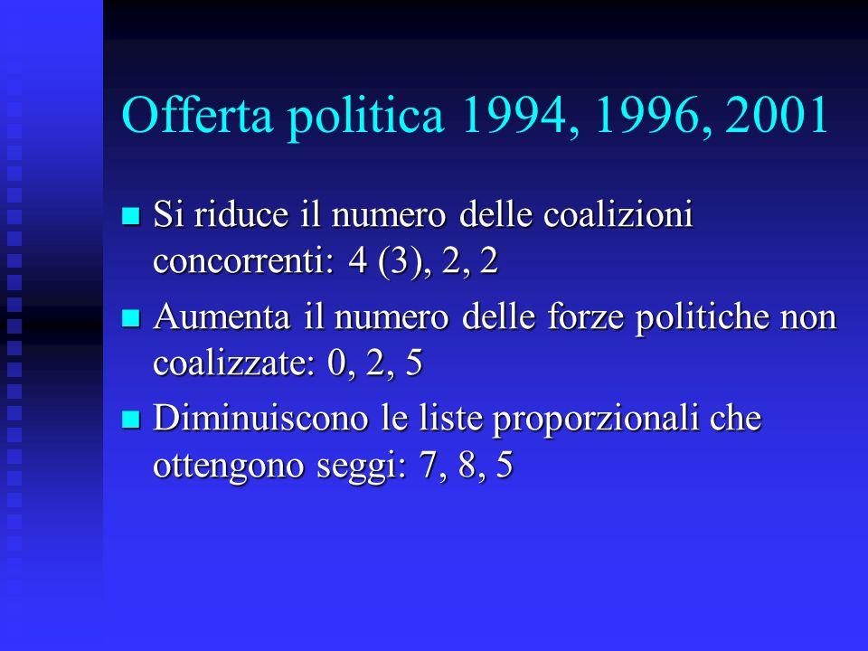 Offerta politica 1994, 1996, 2001 Si riduce il numero delle coalizioni concorrenti: 4 (3), 2, 2 Si riduce il numero delle coalizioni concorrenti: 4 (3), 2, 2 Aumenta il numero delle forze politiche non coalizzate: 0, 2, 5 Aumenta il numero delle forze politiche non coalizzate: 0, 2, 5 Diminuiscono le liste proporzionali che ottengono seggi: 7, 8, 5 Diminuiscono le liste proporzionali che ottengono seggi: 7, 8, 5