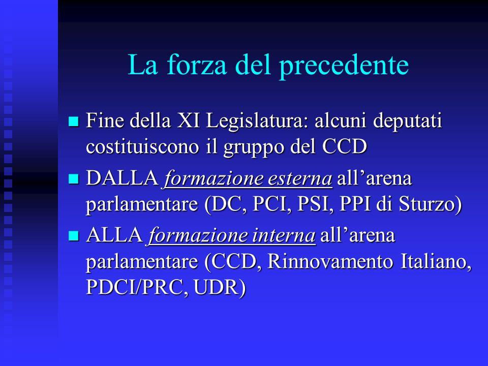 La forza del precedente Fine della XI Legislatura: alcuni deputati costituiscono il gruppo del CCD Fine della XI Legislatura: alcuni deputati costituiscono il gruppo del CCD DALLA formazione esterna allarena parlamentare (DC, PCI, PSI, PPI di Sturzo) DALLA formazione esterna allarena parlamentare (DC, PCI, PSI, PPI di Sturzo) ALLA formazione interna allarena parlamentare (CCD, Rinnovamento Italiano, PDCI/PRC, UDR) ALLA formazione interna allarena parlamentare (CCD, Rinnovamento Italiano, PDCI/PRC, UDR)