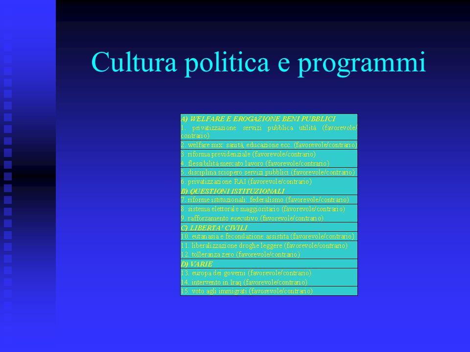Cultura politica e programmi
