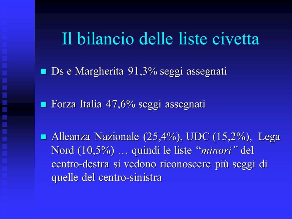 Il bilancio delle liste civetta Ds e Margherita 91,3% seggi assegnati Ds e Margherita 91,3% seggi assegnati Forza Italia 47,6% seggi assegnati Forza Italia 47,6% seggi assegnati Alleanza Nazionale (25,4%), UDC (15,2%), Lega Nord (10,5%) … quindi le liste minori del centro-destra si vedono riconoscere più seggi di quelle del centro-sinistra Alleanza Nazionale (25,4%), UDC (15,2%), Lega Nord (10,5%) … quindi le liste minori del centro-destra si vedono riconoscere più seggi di quelle del centro-sinistra