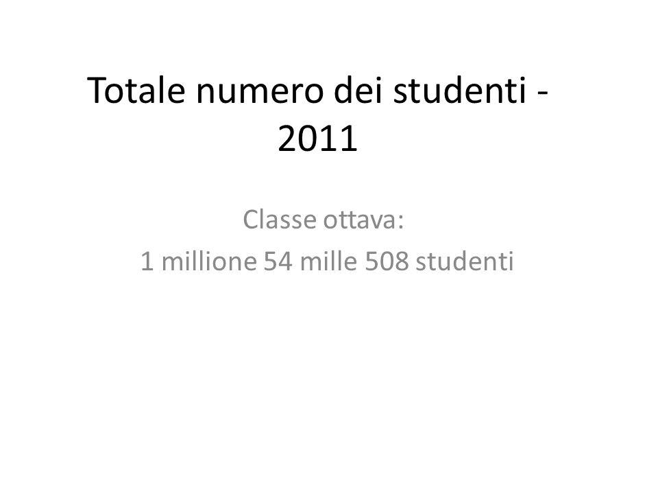 Totale numero dei studenti - 2011 Classe ottava: 1 millione 54 mille 508 studenti