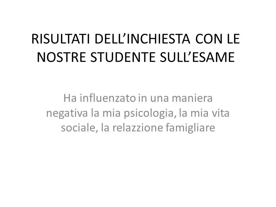 RISULTATI DELLINCHIESTA CON LE NOSTRE STUDENTE SULLESAME Ha influenzato in una maniera negativa la mia psicologia, la mia vita sociale, la relazzione famigliare