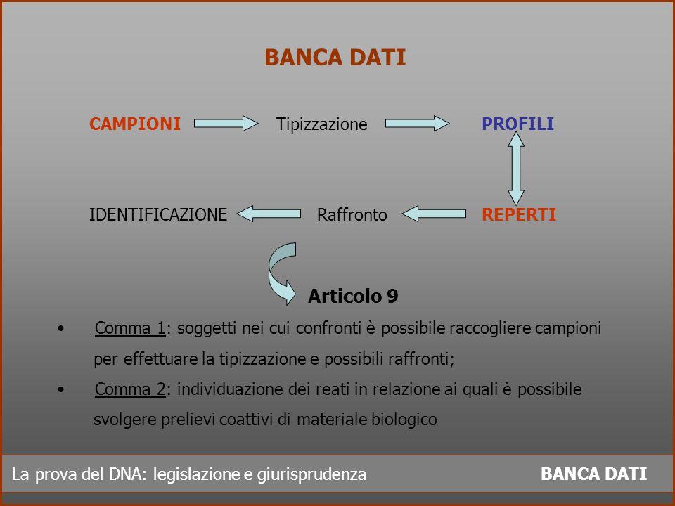 La prova del DNA: legislazione e giurisprudenza BANCA DATI BANCA DATI CAMPIONI Tipizzazione PROFILI IDENTIFICAZIONE Raffronto REPERTI Articolo 9 Comma