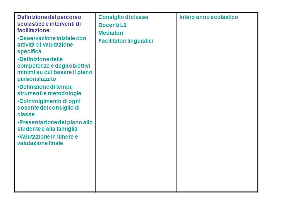 Definizione del percorso scolastico e interventi di facilitazione: Osservazione iniziale con attività di valutazione specifica Definizione delle compe
