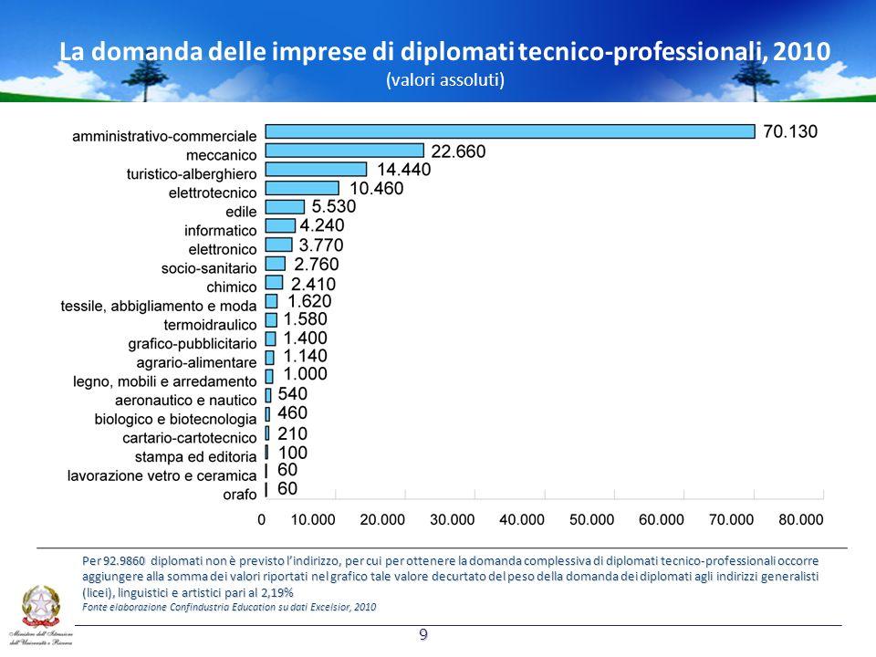 La domanda delle imprese di diplomati tecnico-professionali, 2010 (valori assoluti) Per 92.9860 diplomati non è previsto lindirizzo, per cui per otten