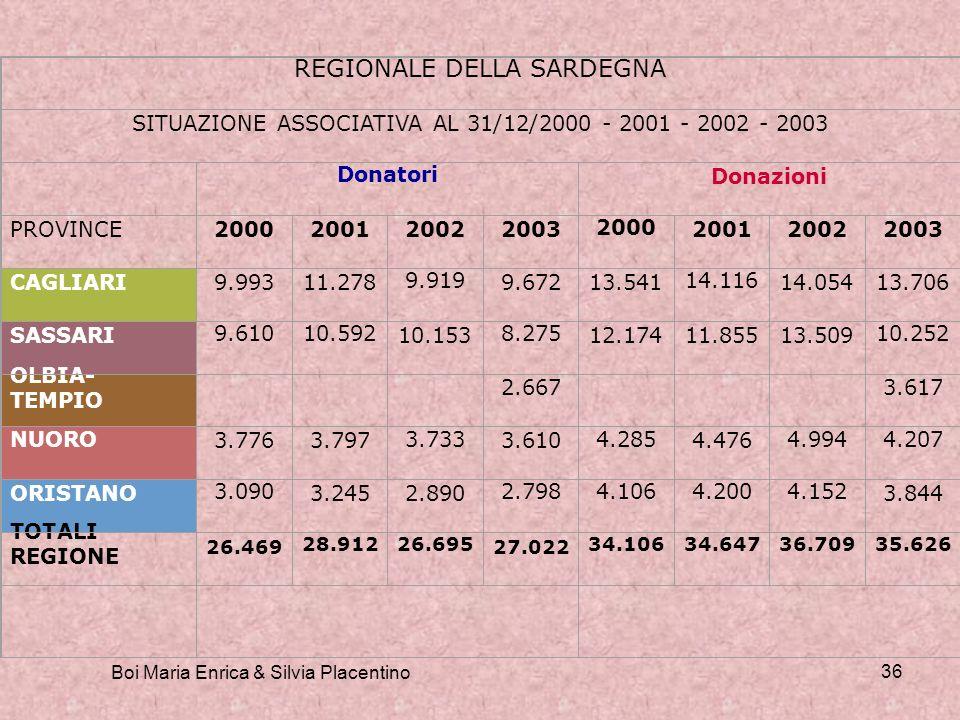 Boi Maria Enrica & Silvia Placentino 36 REGIONALE DELLA SARDEGNA SITUAZIONE ASSOCIATIVA AL 31/12/2000 - 2001 - 2002 - 2003 Donatori Donazioni PROVINCE