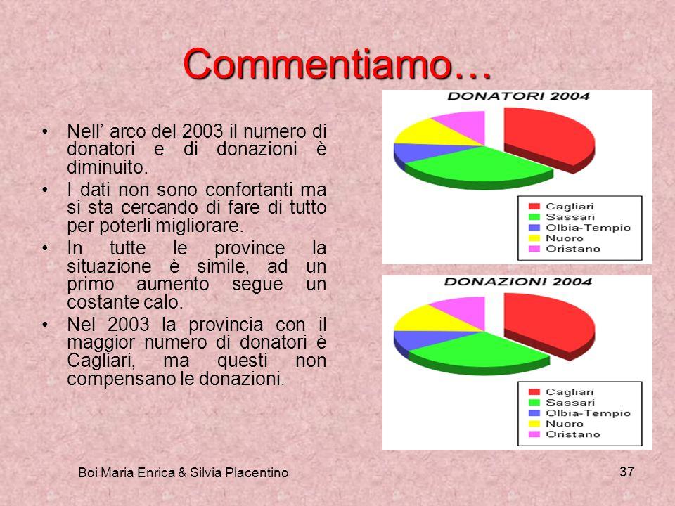 Boi Maria Enrica & Silvia Placentino 37 Commentiamo… Nell arco del 2003 il numero di donatori e di donazioni è diminuito. I dati non sono confortanti