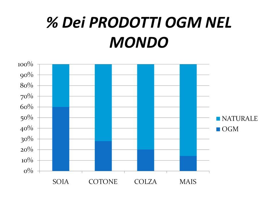 % Dei PRODOTTI OGM NEL MONDO